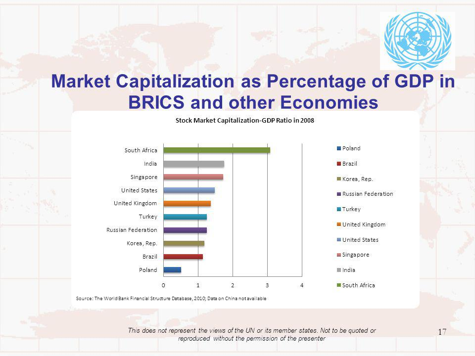 Market Capitalization as Percentage of GDP in BRICS and other Economies 17 This does not represent the views of the UN or its member states. Not to be
