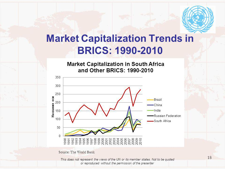 Market Capitalization Trends in BRICS: 1990-2010 18 This does not represent the views of the UN or its member states. Not to be quoted or reproduced w