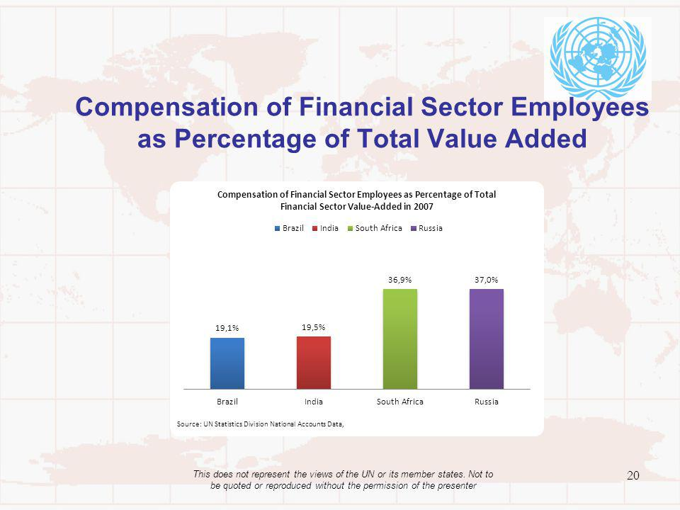 Compensation of Financial Sector Employees as Percentage of Total Value Added 20 This does not represent the views of the UN or its member states.