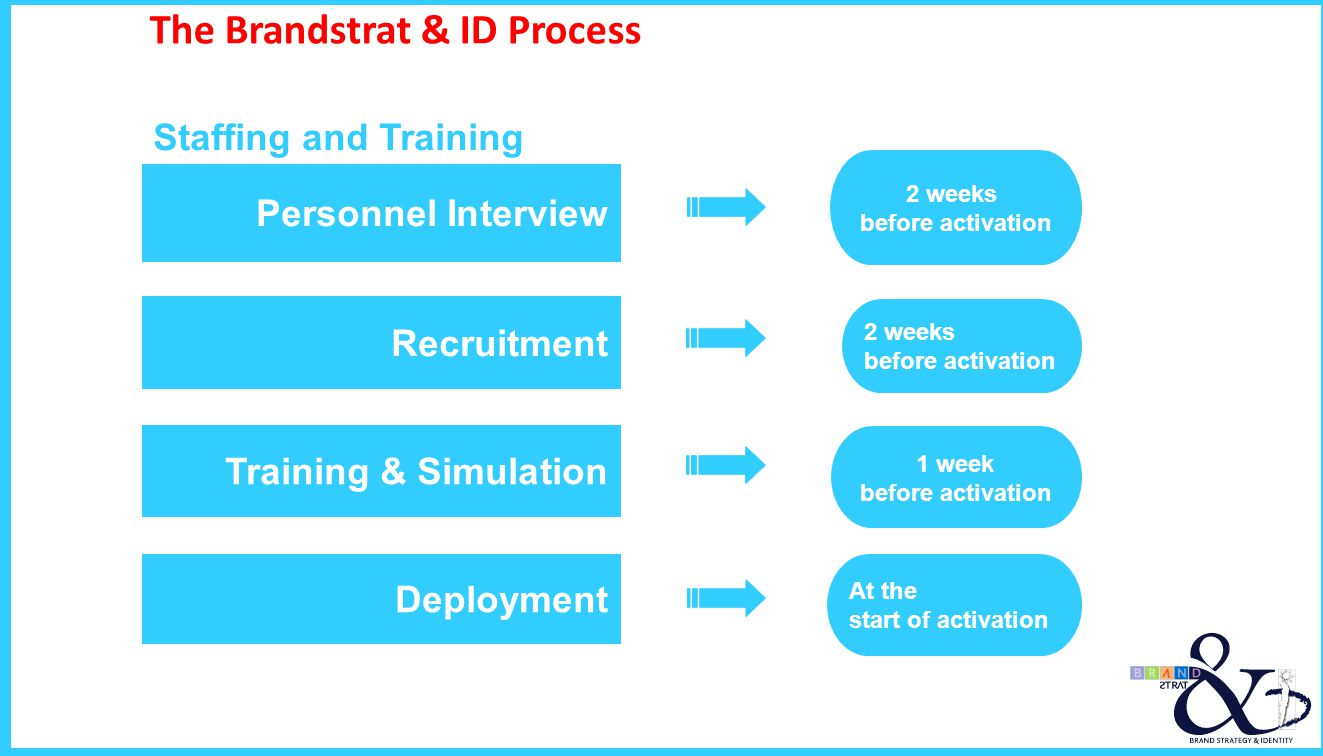 The Brandstrat & ID Process Staffing and Training Deployment Training & Simulation Recruitment Personnel Interview 2 weeks before activation 2 weeks b
