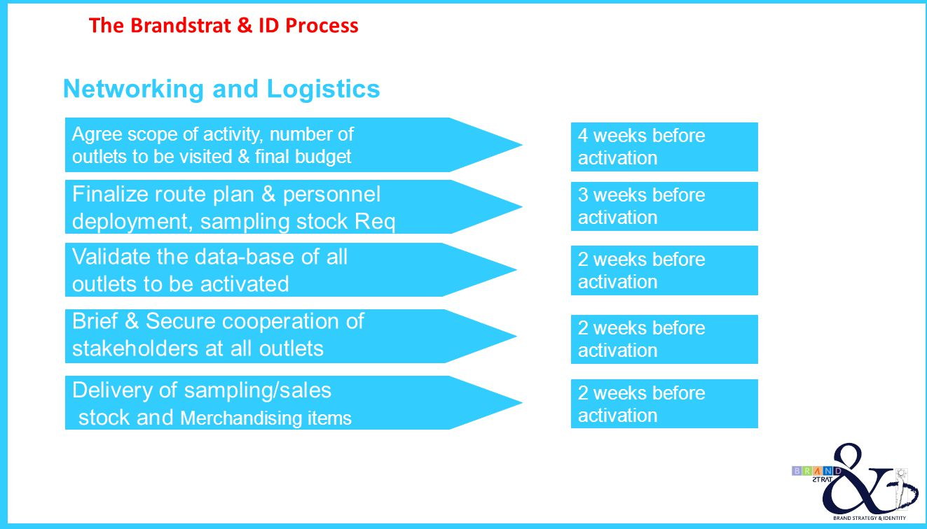The Brandstrat & ID Process Networking and Logistics Brief & Secure cooperation of stakeholders at all outlets Validate the data-base of all outlets t