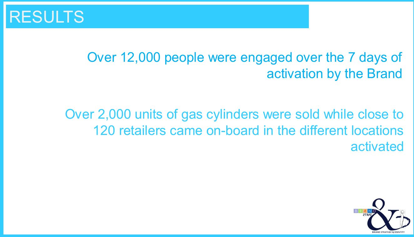 Over 12,000 people were engaged over the 7 days of activation by the Brand Over 2,000 units of gas cylinders were sold while close to 120 retailers ca