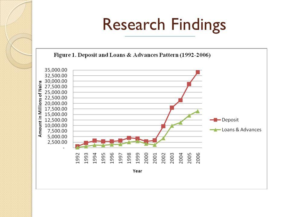 Research Findings (cont…) Figure 2. Total Sectoral Loan Disbursement (1992-2006)