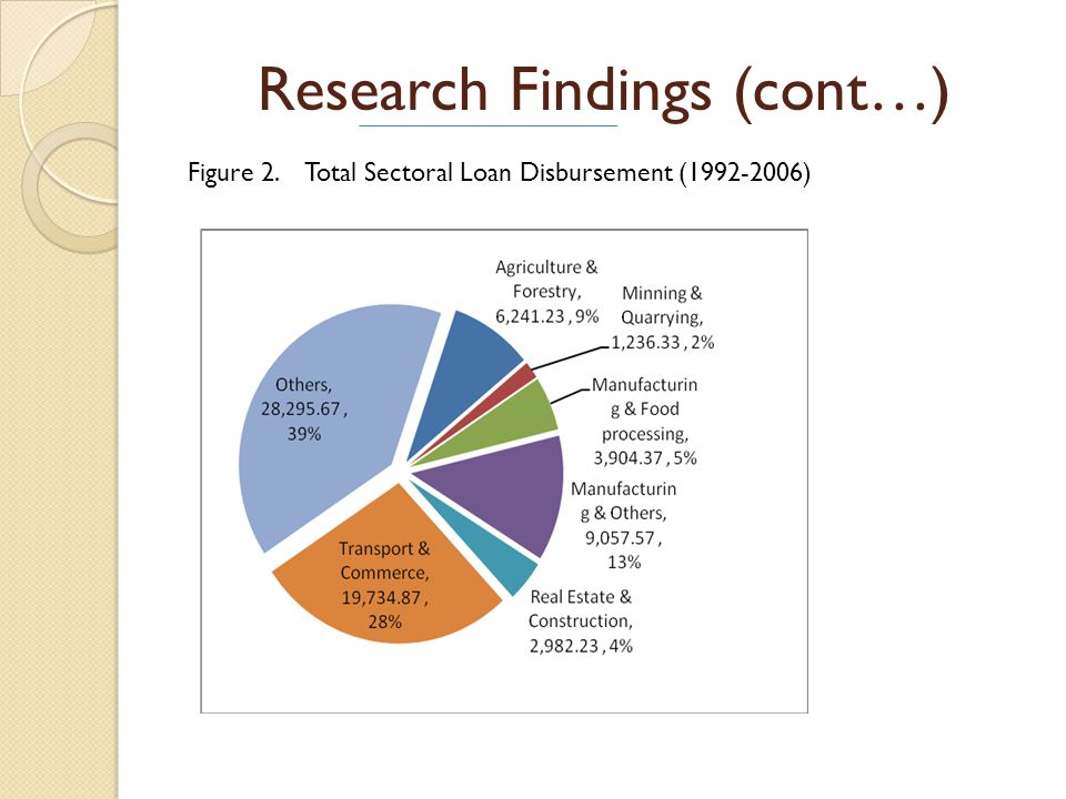 Research Findings (cont…) Figure 2. Total Sectoral Loan Disbursement (1992-2006)