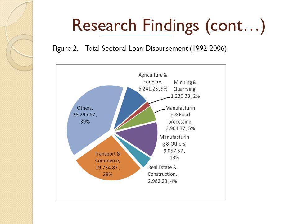 Research Findings (cont…) Figure 3. Sectoral Loan Disbursement (1992-2006)