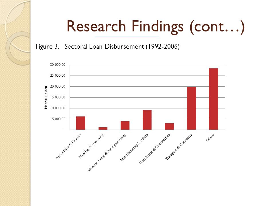 Research Findings (cont…) Figure 3. Sectoral Loan Disbursement (1992-2006)