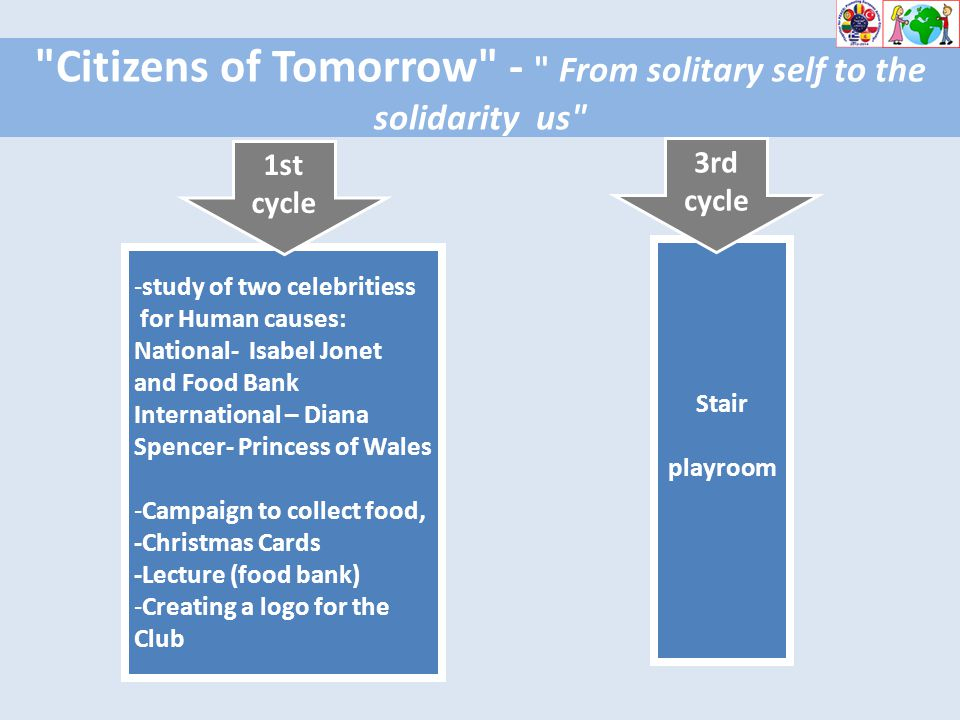 Citizens of Tomorrow - From solitary self to the solidarity us -study of two celebritiess for Human causes: National- Isabel Jonet and Food Bank International – Diana Spencer- Princess of Wales -Campaign to collect food, -Christmas Cards -Lecture (food bank) -Creating a logo for the Club 1st cycle Stair playroom 3rd cycle