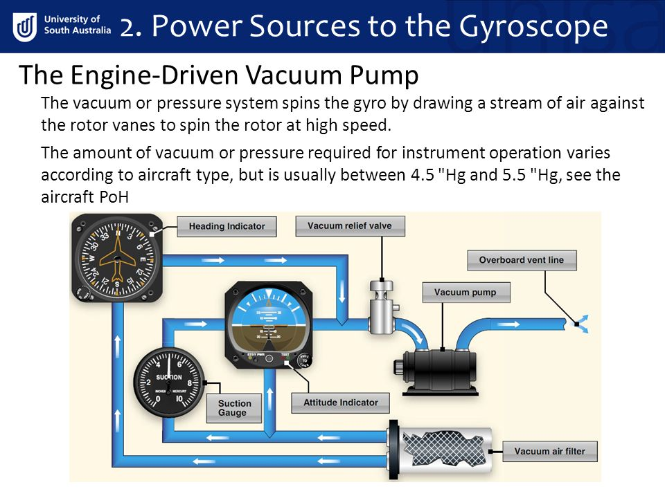 The Engine-Driven Vacuum Pump 2. Power Sources to the Gyroscope The vacuum or pressure system spins the gyro by drawing a stream of air against the ro