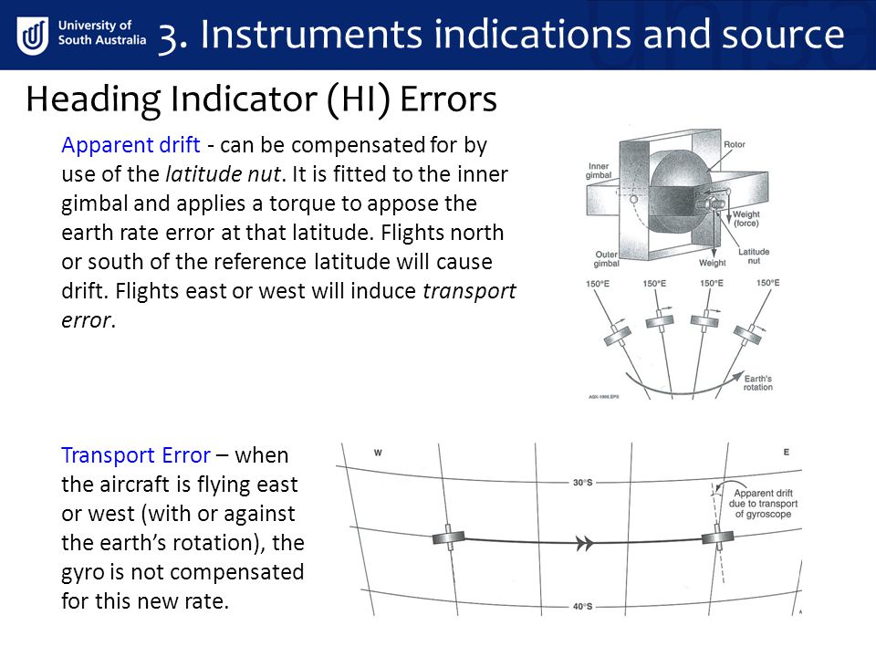 Heading Indicator (HI) Errors 3. Instruments indications and source Apparent drift - can be compensated for by use of the latitude nut. It is fitted t
