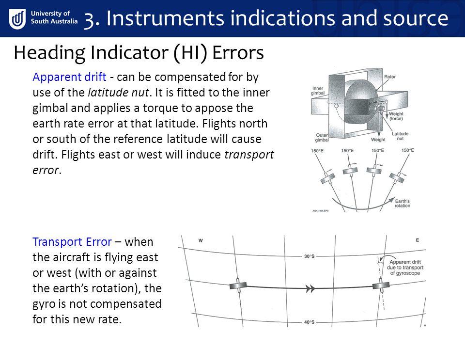 Heading Indicator (HI) Errors 3.