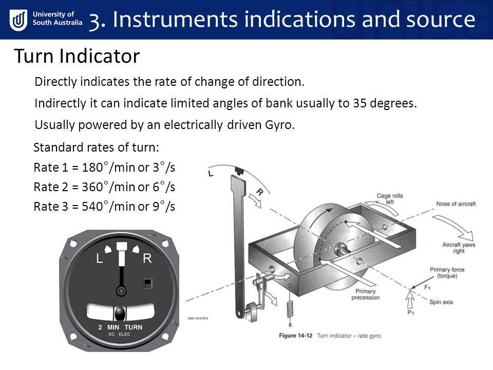 Turn Indicator Usually powered by an electrically driven Gyro. Indirectly it can indicate limited angles of bank usually to 35 degrees. Directly indic
