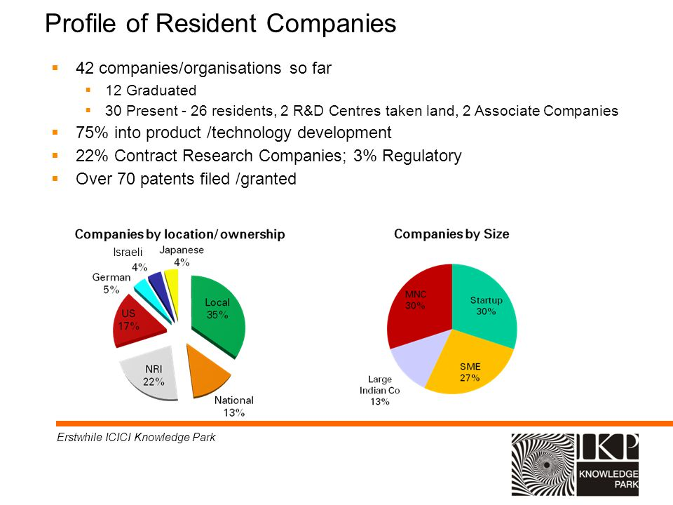 Profile of Resident Companies 42 companies/organisations so far 12 Graduated 30 Present - 26 residents, 2 R&D Centres taken land, 2 Associate Companie