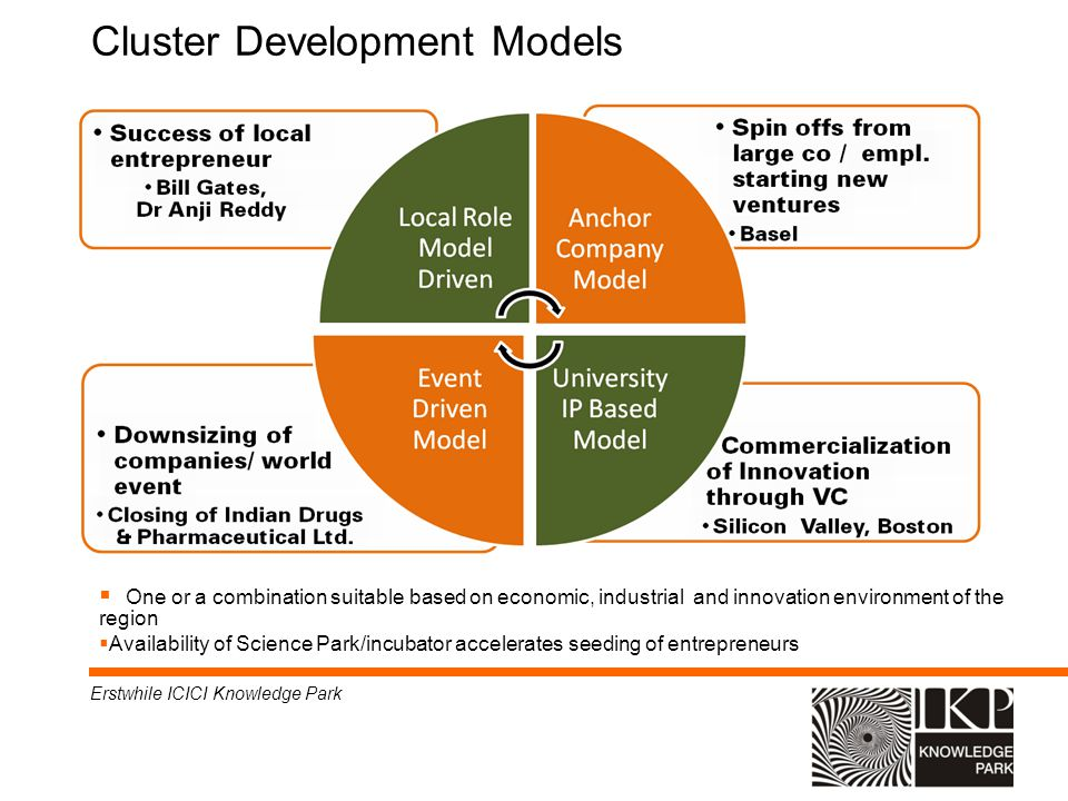 Cluster Development Models Erstwhile ICICI Knowledge Park One or a combination suitable based on economic, industrial and innovation environment of th