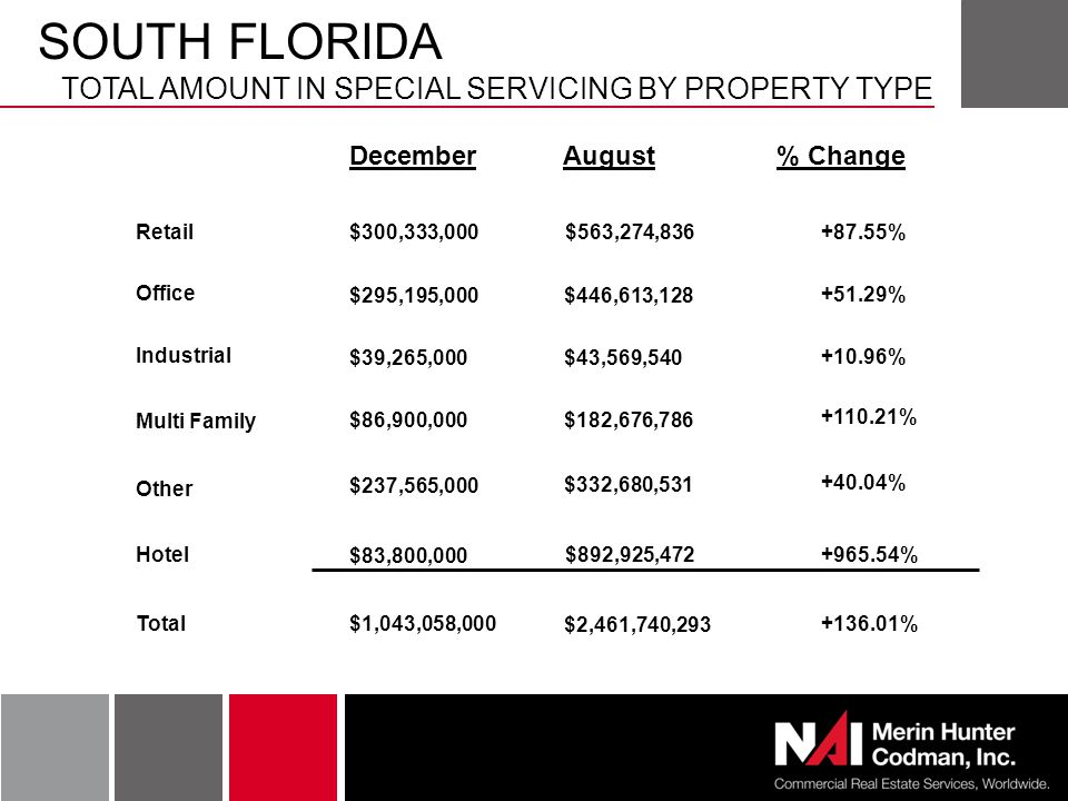 SOUTH FLORIDA TOTAL AMOUNT IN SPECIAL SERVICING BY PROPERTY TYPE December August% Change Retail Office Industrial Multi Family Other Hotel $300,333,000+87.55%$563,274,836 $295,195,000$446,613,128 +51.29% $39,265,000$43,569,540 +10.96% $86,900,000$182,676,786 +110.21% $237,565,000 $332,680,531 +40.04% $83,800,000 $892,925,472 +965.54% Total $1,043,058,000 $2,461,740,293 +136.01%