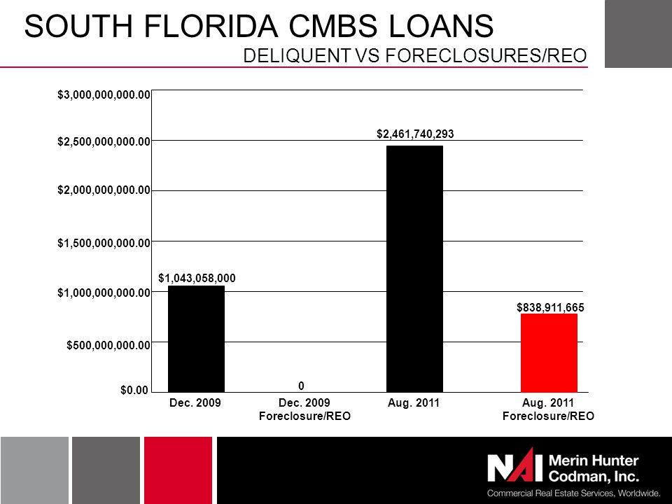SOUTH FLORIDA CMBS LOANS DELIQUENT VS FORECLOSURES/REO $3,000,000,000.00 $2,500,000,000.00 $2,000,000,000.00 $1,500,000,000.00 $1,000,000,000.00 $500,000,000.00 $0.00 $1,043,058,000 $2,461,740,293 0 $838,911,665 Dec.