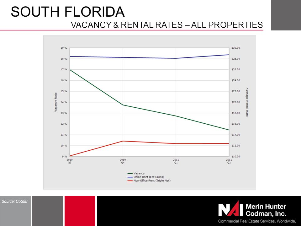SOUTH FLORIDA VACANCY & RENTAL RATES – ALL PROPERTIES Source: CoStar