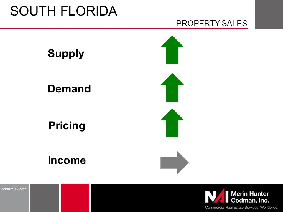 SOUTH FLORIDA PROPERTY SALES Source: CoStar Supply Demand Pricing Income