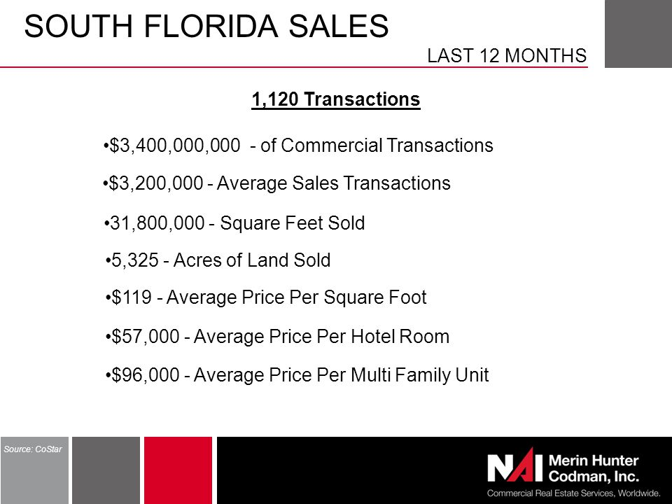 SOUTH FLORIDA SALES LAST 12 MONTHS Source: CoStar 1,120 Transactions $3,200,000 - Average Sales Transactions 31,800,000 - Square Feet Sold 5,325 - Acres of Land Sold $119 - Average Price Per Square Foot $57,000 - Average Price Per Hotel Room $96,000 - Average Price Per Multi Family Unit $3,400,000,000 - of Commercial Transactions