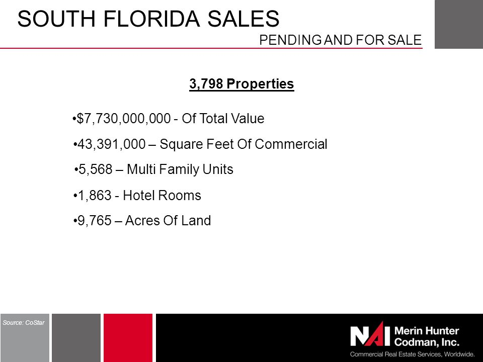 SOUTH FLORIDA SALES PENDING AND FOR SALE Source: CoStar 3,798 Properties 43,391,000 – Square Feet Of Commercial 1,863 - Hotel Rooms 9,765 – Acres Of Land 5,568 – Multi Family Units $7,730,000,000 - Of Total Value
