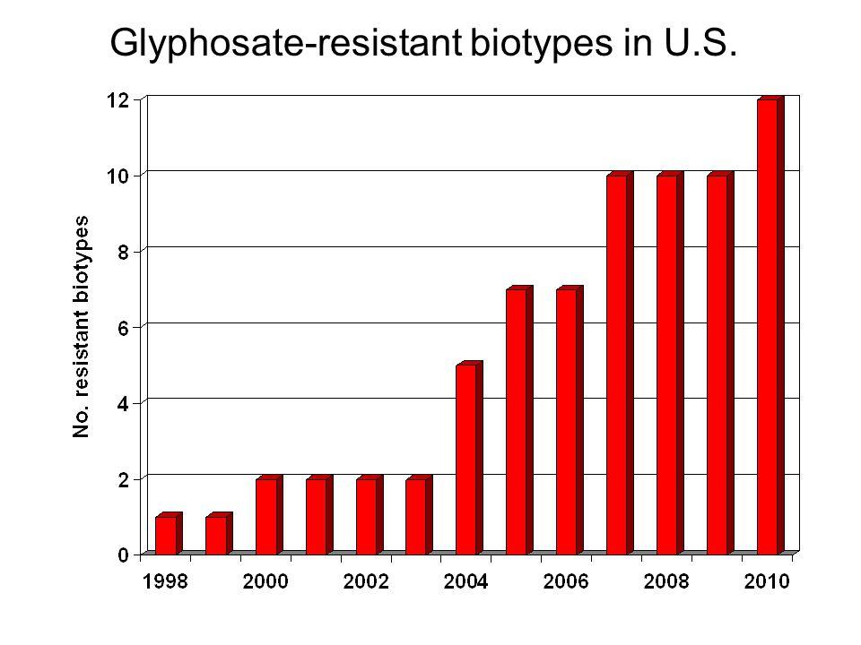 Glyphosate-resistant biotypes in U.S.