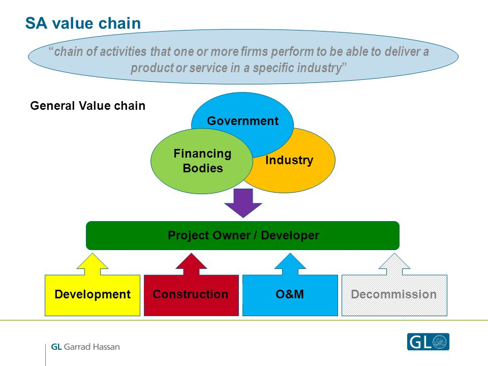 SA value chain chain of activities that one or more firms perform to be able to deliver a product or service in a specific industry Industry Government Financing Bodies DevelopmentConstructionO&M Decommission Project Owner / Developer General Value chain