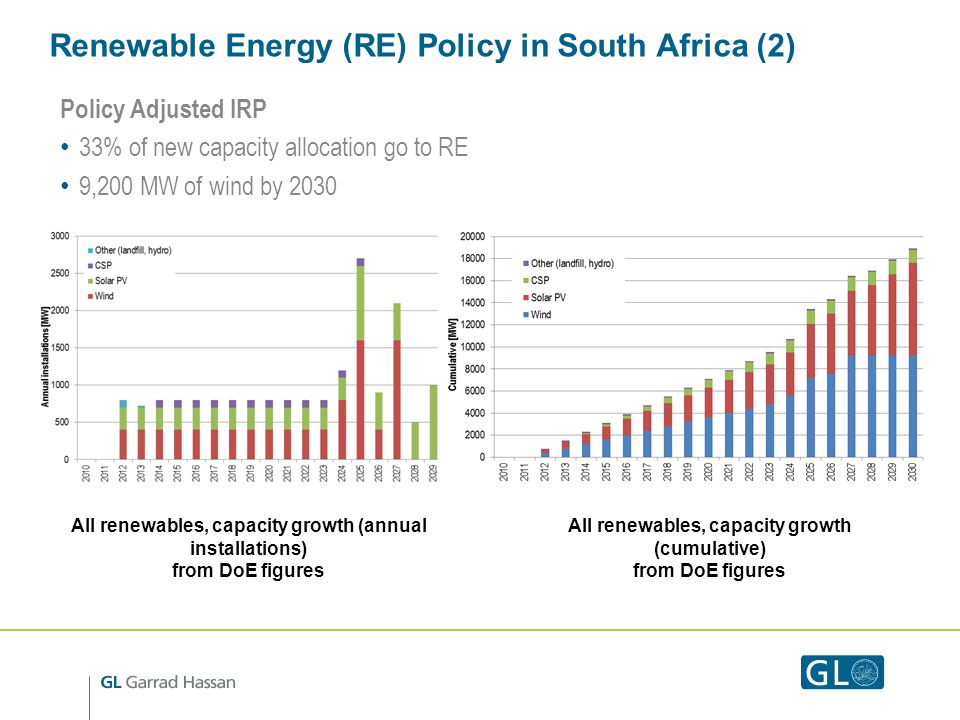 Renewable Energy (RE) Policy in South Africa (2) Policy Adjusted IRP 33% of new capacity allocation go to RE 9,200 MW of wind by 2030 All renewables, capacity growth (annual installations) from DoE figures All renewables, capacity growth (cumulative) from DoE figures