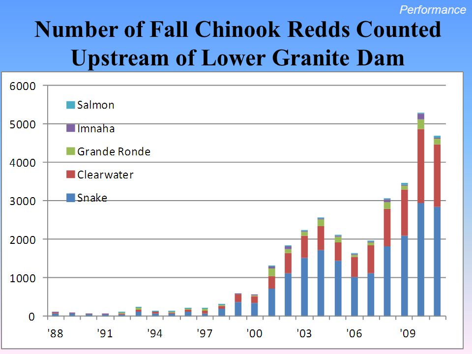 Number of Fall Chinook Redds Counted Upstream of Lower Granite Dam Performance