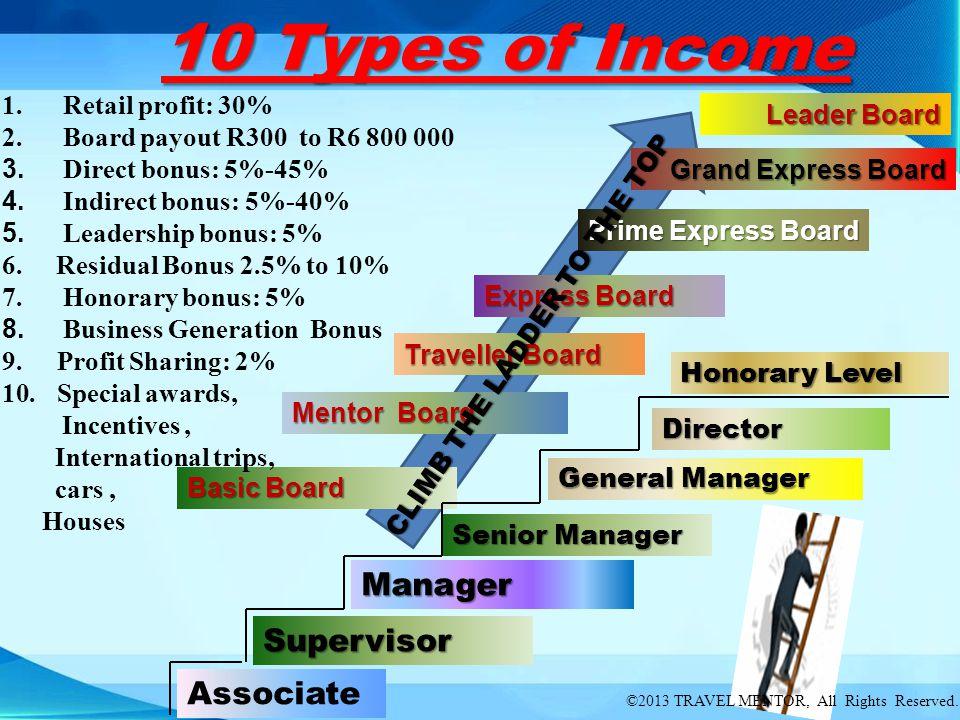 Leader Board Grand Express Board Express Board Prime Express Board Traveller Board Mentor Board Basic Board Director General Manager Senior Manager Su