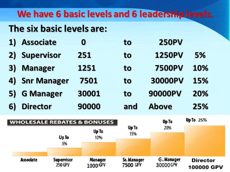 We have 6 basic levels and 6 leadership levels. The six basic levels are: 1)Associate 0to 250PV 2)Supervisor251 to 1250PV 5% 3)Manager1251to 7500PV10%