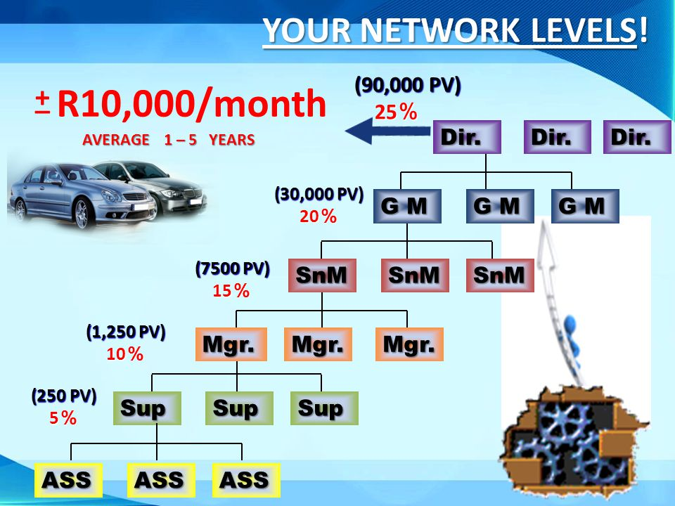 YOUR NETWORK LEVELS! (30,000 PV) 20 20 (90,000 PV) (90,000 PV) 25 25 R10,000/month + + _ _ AVERAGE 1 – 5 YEARS AVERAGE 1 – 5 YEARS (7500 PV) 15 15 (1,