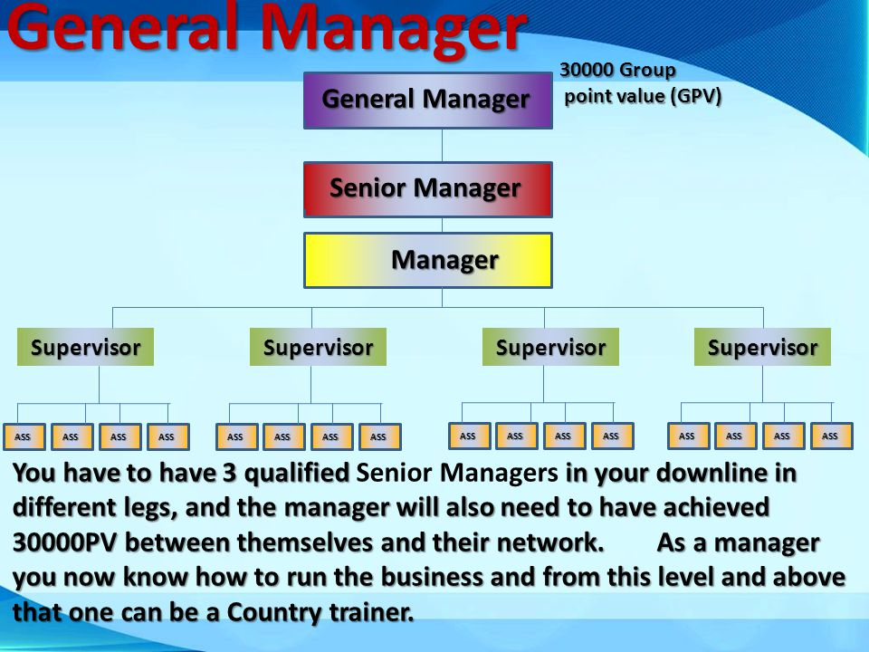 General Manager 30000 Group point value (GPV) point value (GPV) Senior Manager You have to have 3 qualified Senior Managers in your downline in differ