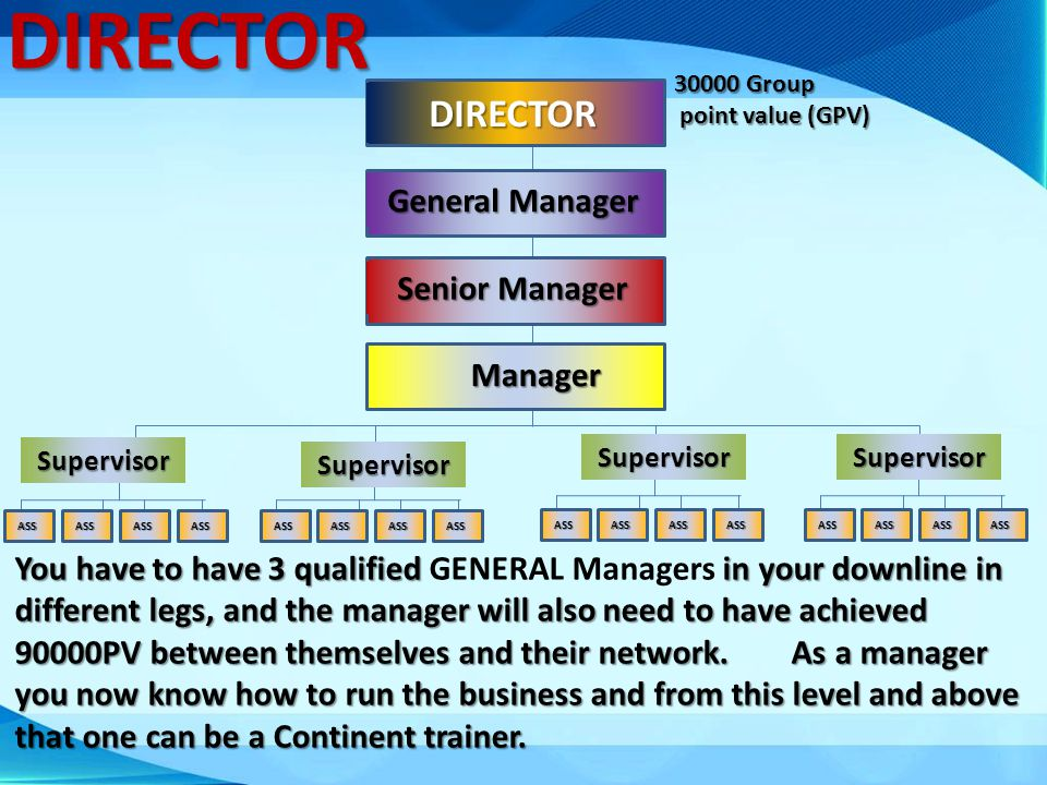 DIRECTOR 30000 Group point value (GPV) point value (GPV) Senior Manager You have to have 3 qualified GENERAL Managers in your downline in different le