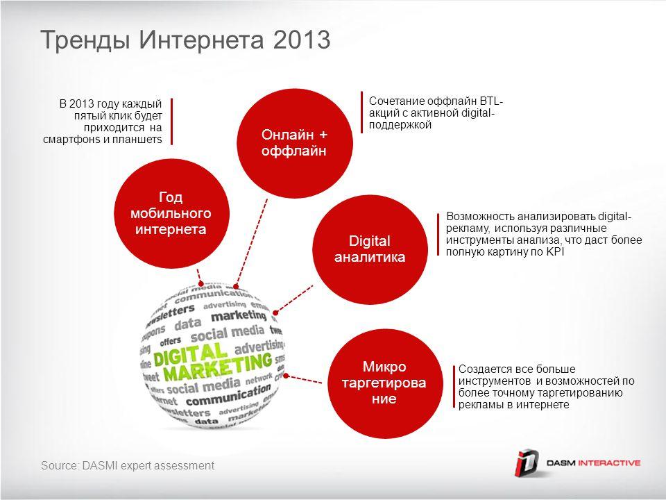 Тренды Интернета 2013 Год мобильного интернета В 2013 году каждый пятый клик будет приходится на смартфонs и планшетs Онлайн + оффлайн Сочетание оффла