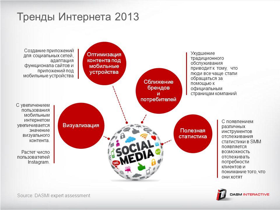 Визуализация С увеличением пользования мобильным интернетом увеличивается значение визуального контента.
