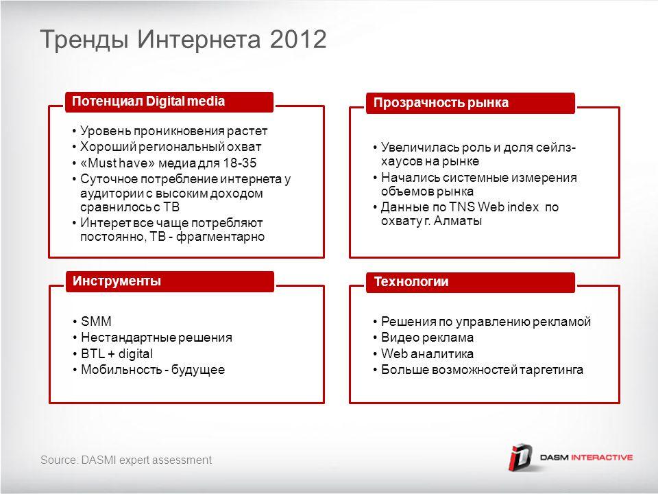 Тренды Интернета 2012 Уровень проникновения растет Хороший региональный охват «Must have» медиа для 18-35 Суточное потребление интернета у аудитории с