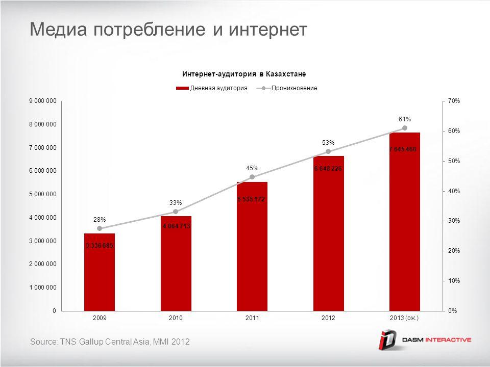 Медиа потребление и интернет Source: TNS Gallup Central Asia, MMI 2012