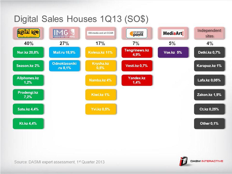 Independent sites Digital Sales Houses 1Q13 (SO$) Nur.kz 20,8% Season.kz 2% Allphones.kz 1,2% Prodengi.kz 7,2% Satu.kz 4,4% Kt.kz 4,4% Mail.ru 18,9% O