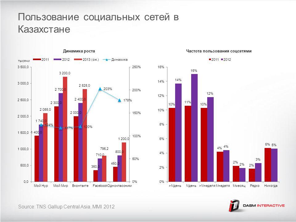 Пользование социальных сетей в Казахстане Source: TNS Gallup Central Asia, MMI 2012 тысячи