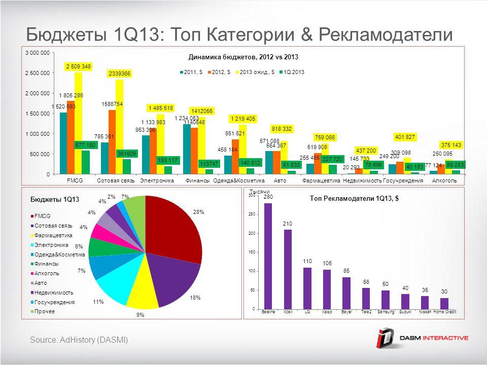 Бюджеты 1Q13: Топ Категории & Рекламодатели Source: AdHistory (DASMI) Тысячи