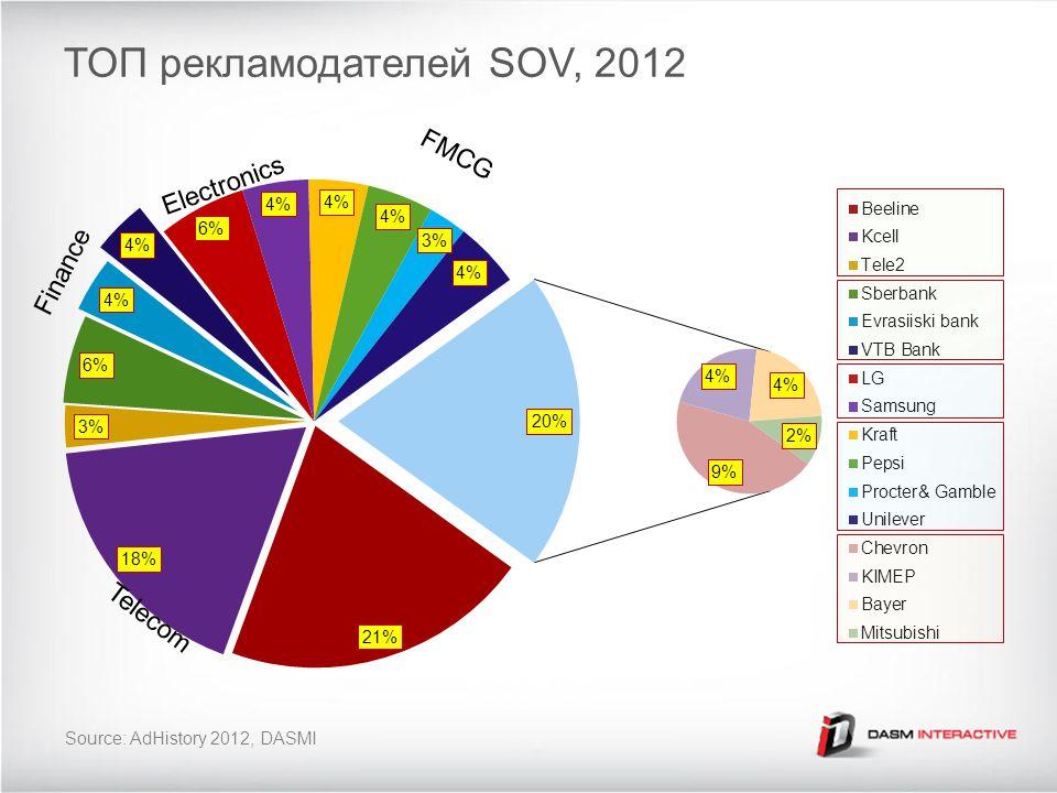 ТОП рекламодателей SOV, 2012 Source: AdHistory 2012, DASMI Telecom Finance Electronics FMCG