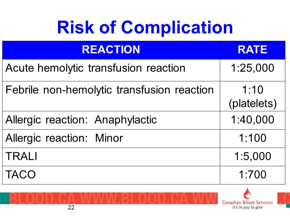 Risk of Complication 22 REACTIONRATE Acute hemolytic transfusion reaction1:25,000 Febrile non-hemolytic transfusion reaction1:10 (platelets) Allergic reaction: Anaphylactic1:40,000 Allergic reaction: Minor1:100 TRALI1:5,000 TACO1:700