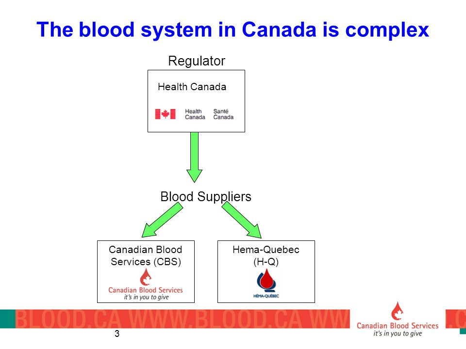 3 The blood system in Canada is complex Regulator Health Canada Blood Suppliers Canadian Blood Services (CBS) Hema-Quebec (H-Q)