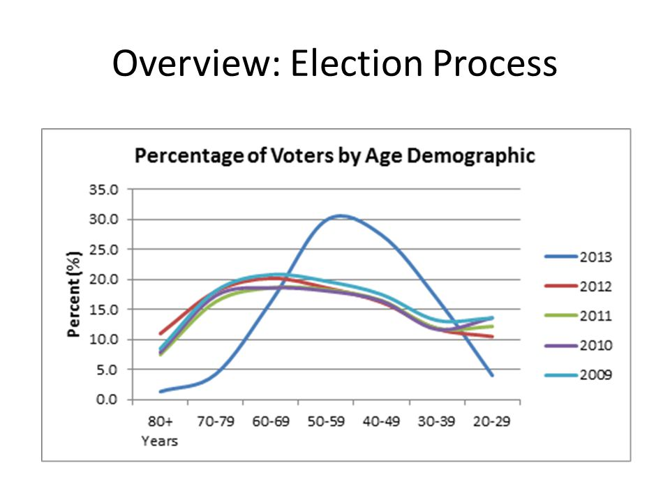 Overview: Election Process