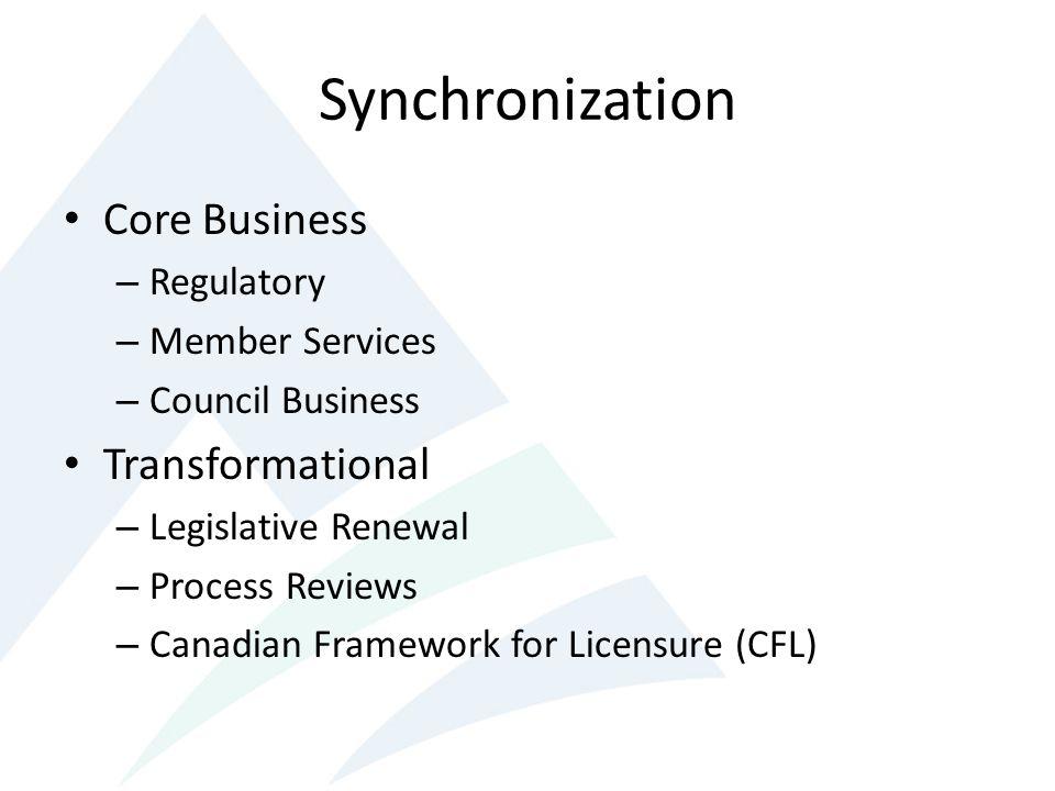 Core Business – Regulatory – Member Services – Council Business Transformational – Legislative Renewal – Process Reviews – Canadian Framework for Licensure (CFL)