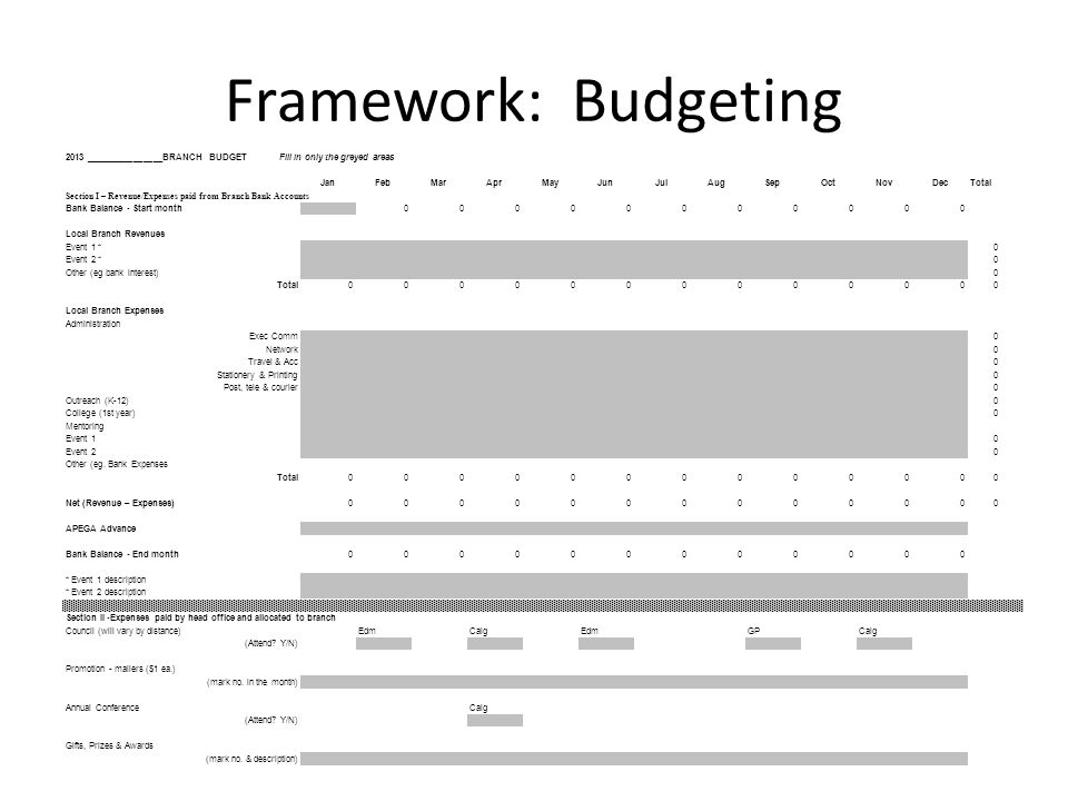 Framework: Budgeting 2013 ________________BRANCH BUDGETFill in only the greyed areas JanFebMarAprMayJunJulAugSepOctNovDecTotal Section I – Revenue/Expenses paid from Branch Bank Accounts Bank Balance - Start month 00000000000 Local Branch Revenues Event 1 * 0 Event 2 * 0 Other (eg bank interest) 0 Total0000000000000 Local Branch Expenses Administration Exec Comm 0 Network 0 Travel & Acc 0 Stationery & Printing 0 Post, tele & courier 0 Outreach (K-12) 0 College (1st year) 0 Mentoring Event 1 0 Event 2 0 Other (eg.