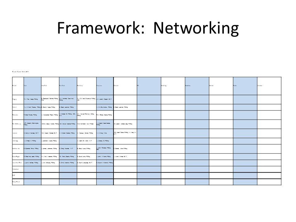 Framework: Networking Branch Contact Matrix 2013 BranchChairVice ChairPast ChairSecretaryTreasurerOutreachPDMentoringGuidelinesMemberPublicVolunteer CalgaryT.M.
