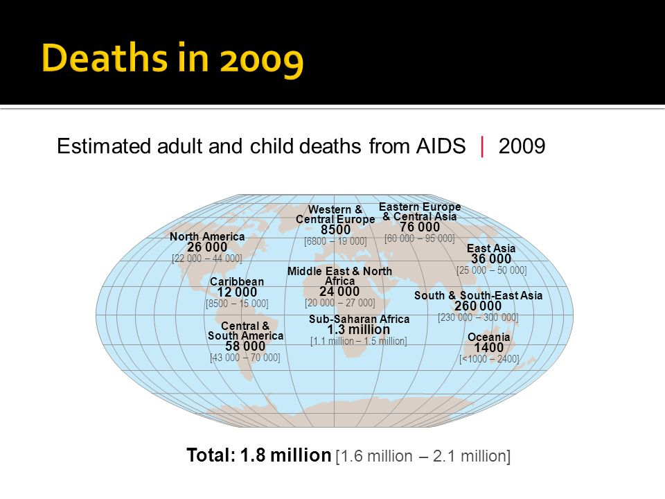 Estimated adult and child deaths from AIDS 2009 Western & Central Europe 8500 [6800 – 19 000] Middle East & North Africa 24 000 [20 000 – 27 000] Sub-Saharan Africa 1.3 million [1.1 million – 1.5 million] Eastern Europe & Central Asia 76 000 [60 000 – 95 000] South & South-East Asia 260 000 [230 000 – 300 000] Oceania 1400 [<1000 – 2400] North America 26 000 [22 000 – 44 000] Central & South America 58 000 [43 000 – 70 000] East Asia 36 000 [25 000 – 50 000] Caribbean 12 000 [8500 – 15 000] Total: 1.8 million [1.6 million – 2.1 million]