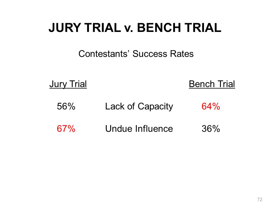 JURY TRIAL v. BENCH TRIAL Contestants Success Rates Jury TrialBench Trial 56%Lack of Capacity 64% 67%Undue Influence 36% 72
