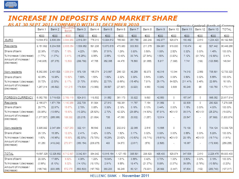 HELLENIC BANK - November 2011 Source: Central Bank of Cyprus INCREASE IN DEPOSITS AND MARKET SHARE AS AT 30 SEPT 2011 COMPARED WITH 31 DECEMBER 2010 Bank 1Bank 2 HELLENIC BANK Bank 3Bank 4Bank 5Bank 6Bank 7Bank 8Bank 9Bank 10Bank 11Bank 12Bank 13TOTAL 000 EURO 13,544,5728,606,0643,944,8682,518,091776,31013,884,612765,980351,759280,248442,877929,874190,4922,6101,234,42349,182,589 Residents 8,151,6826,204,5362,605,0541,539,952581,23613,670,615470,860303,500211,375394,861919,830116, ,44236,449,266 Share of bank 22.36%17.02%7.15%4.22%1.59%37.51%1.29%0.83%0.58%1.08%2.52%0.32%0.00%1.45%100.00% % Increase / (decrease) (1.77%)(1.07%)0.41%(16.25%)8.95%2.65%10.43%33.74%(27.94%)1.50%(0.80%)7.12%(81.74%)(18.98%)0.41% Amount of increase / (decrease) (146,805)(67,375)10,508(298,798)47,765352,39544,47676,560(81,955)5,817(7,386)7,741(188)(123,596)149,941 Non-residents 5,392,8902,401,5281,339,814978,139195,074213,997295,12048,25968,87348,01610,04474,0182,568706,98112,733,323 Share of bank 42.35%18.86%10.52%7.68%1.53%1.68%2.32%0.38%0.54%0.38%0.08%0.58%0.02%5.55%100.00% % Increase / (decrease) 30.72%(2.03%)8.17%21.73%(6.68%)22.70%(8.66%)(15.45%)7.81%29.17%64.52%211.41%3.46%22.69%16.18% Amount of increase / (decrease) 1,267,314(49,682)101,215174,634(13,968)39,587(27,987)(8,820)4,99010,8423,93950, ,7501,773,171 FOREIGN CURRENCY 6,052,7533,719,6282,768,119524,810118,53231,552361,17333,8229,68042, , ,05220,617,814 Residents 2,166,8711,671,7641,140,856202,70961,98427,910158,36111,7577,16431,958083, ,9287,279,085 Share of bank 29.77%22.97%15.67%2.78%0.85%0.38%2.18%0.16%0.10%0.44%0.00%1.15%0.00%4.00%100.00% % Increase / (decrease) (38.86%)(13.69%)19.90%(10.28%)(25.92%)2.70%42.32%(29.85%)(14.93%)67.81%#DIV/0!39.01%#DIV/0!(25.20%)(19.83%) Amount of increase / (decrease) (1,377,507)(265,066)189,382(23,215)(21,684)73547,090(5,002)(1,257)12,914-23,547-(97,988)(1,800,874) Non-residents 3,885,8822,047,8641,627,263322,10156,5483,642202,81222,0652,51610,595073, ,12413,338,729 Share of bank 29.13%15.35%12.20%2.41%0.42%0.03%1.52%0.17%0.02%0.08%0.00%0.55%0.00%5.28%100.00% % Increase / (decrease) 1.60%(16.96%)19.98%(52.30%)(78.78%)15.29%20.62%(10.60%)(18.71%)(19.61%)#DIV/0!28.15%#DIV/0!(19.71%)(1.91%) Amount of increase / (decrease) 61,250(418,242)270,971(353,154)(209,875)48334,670(2,617)(579)(2,585)-16,067-(172,906)(259,255) TOTAL 19,597,32512,325,6926,712,9873,042,901894,84213,916,1641,127,153385,581289,928485,430929,874347,5392,6102,229,47569,800,403 Share of bank 28.08%17.66%9.62%4.36%1.28%19.94%1.61%0.55%0.42%0.70%1.33%0.50%0.00%3.19%100.00% % Increase / (decrease) (0.99%)(6.10%)9.32%(14.13%)(18.10%)2.91%9.55%18.47%(21.37%)5.89%(0.37%)39.05%(3.76%)(10.58%)(0.20%) Amount of increase / (decrease) (195,748)(800,365)572,076(500,533)(197,762)393,20098,24960,121(78,801)26,988(3,447)97,604(102)(263,740)(137,017)