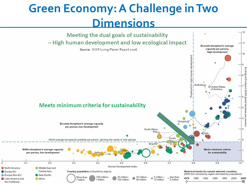 2. Green Economy Report Key Sectors and Initial Findings UNEP – GREEN ECONOMY INITIATIVE
